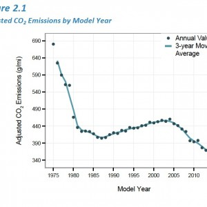 Adjusted C02 Emissions by Model Year