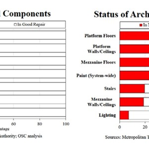 Structural components and architectural components