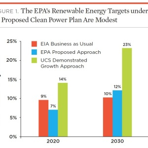 FIGURE 1. The EPA's Renewable Energy Targets under Its Proposed Clean Power Plan Are Modest