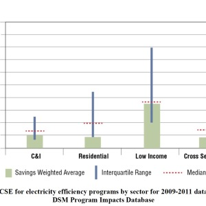 Figure ES-1. CSE for electricity efficiency programs by sector for 2009-2011 data in the LBNL DSM Program Impacts Database