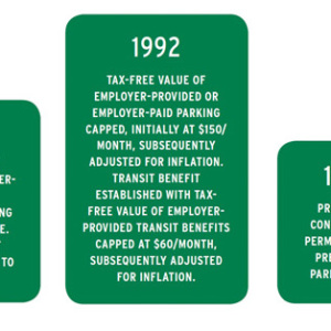 TABLE 1: CAPSULE HISTORY OF PARKING AND TRANSIT TAX BENEFITS