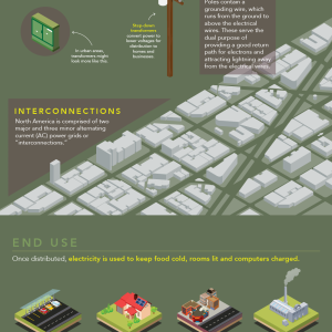 Infographic: Understanding the Electric Grid
