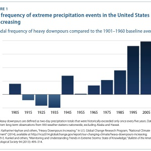 The frequency of extreme precipitation events in the United States is increasing