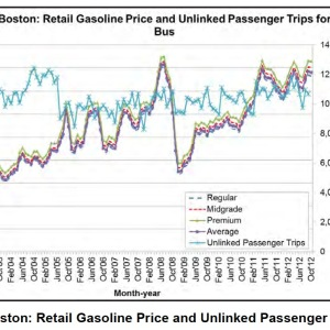 Figure 3. Boston: Retail Gasoline Price and Unlinked Passenger Trips for Bus