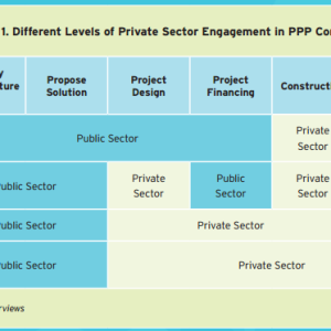 Figure 1. Different Levels of Private Sector Engagement in PPP Contracts