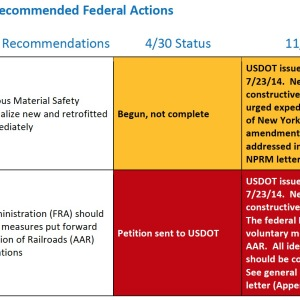 Table 1: Progress on Recommended Federal Actions