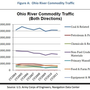 Figure A: Ohio River Commodity Traffic