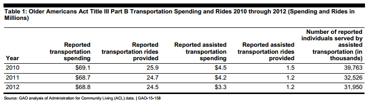Table 1: Older Americans Act Title III Part B Transportation Spending and Rides 2010 through 2012 (Spending and Rides in Millions)