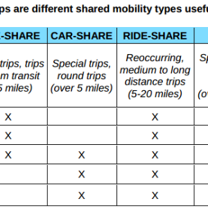 Table: What types of trips are different shared mobility types useful for?