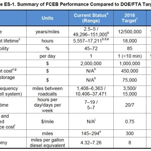 Table ES-1. Summary of FCEB Performance Compared to DOE/FTA Targets