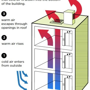 Figure 1: In winter, warm air escaping through openings in the roof mean that cold air is drawn into the bottom of the building.
