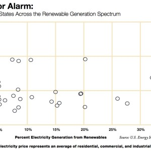 Electricity Prices in States Across the Renewable Generation Spectrum