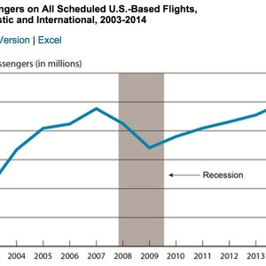 Passengers on All Scheduled U.S.-Based Flights, Domestic and International, 2003-2014