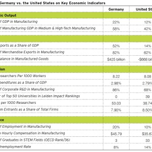 Table 1. Germany vs. the United States on Key Economic Indicators