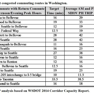 Chart 4. Most congested commuting routes in Washington.