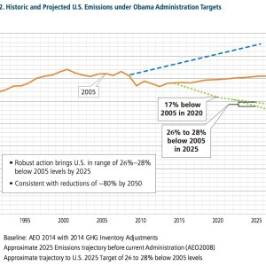 Figure SPM-2. Historic and Projected U.S. Emissions under Obama Administration Targets