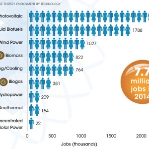 Figure 1. Renewable energy employment by technology