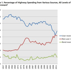 Figure 1. Percentage of Highway Spending from Various Sources, All Levels of Government