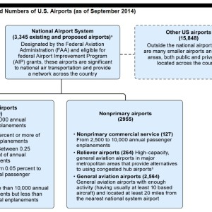 Figure 1: Categories and Numbers of U.S. Airports (as of September 2014)