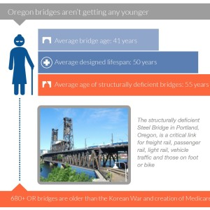 minuteOregon bridges aren't getting any youngerThe