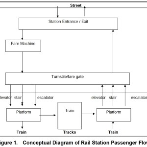 Figure 1. Conceptual Diagram of Rail Station Passenger Flow