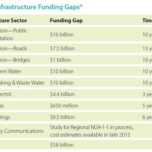 15 Year Infrastructure Funding Gaps
