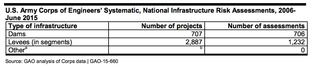 U.S. Army Corps of Engineers' Systematic, National Infrastructure Risk Assessments, 2006- June 2015