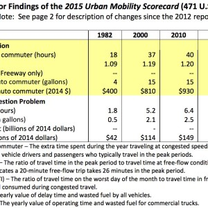 Exhibit 1. Major Findings of the 2015 Urban Mobility Scorecard (471 U.S. Urban Areas)