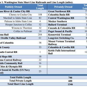 Table 1. Washington State Short Line Railroads and Line Length (miles).