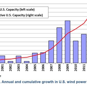 Figure 1. Annual and cumulative growth in U.S. wind power capacity