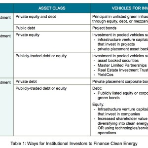 Table 1: Ways for Institutional Investors to Finance Clean Energy