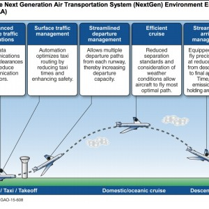 Figure 1: Flight Profile in the Next Generation Air Transportation System (NextGen) Environment Envisioned by the Federal Aviation Administration (FAA)