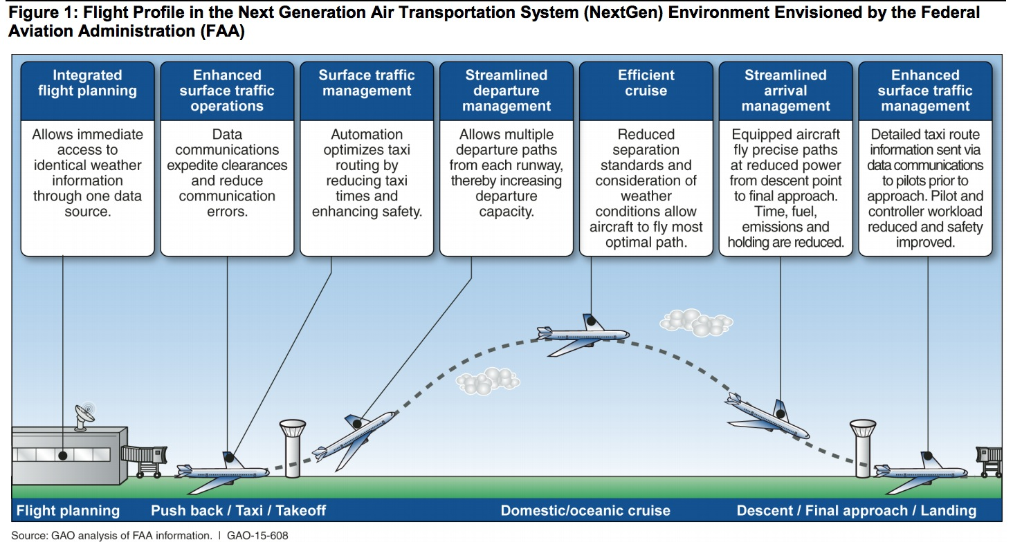 Next Generation Air Transport: Improved Risk Analysis Could