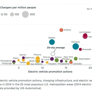 Figure ES-1. Electric vehicle promotion actions, charging infrastructure, and electric vehicle share of new vehicles in 2014 in the 25 most populous U.S. metropolitan areas (2014 electric vehicle registration data provided by IHS Automotive)
