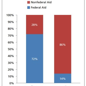 Figure 1. Federal Aid vs. Nonfederal Aid Mileage