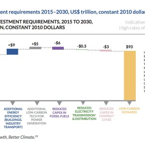 Global investment requirements 2015–2030, US$ trillion, constant 2010 dollars
