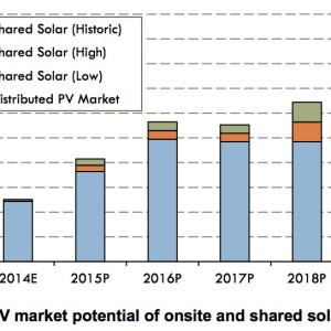 Figure ES-1. Estimated PV market potential of onsite and shared solar distributed PV capacity