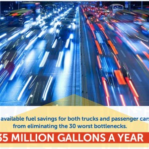 The available fuel savings for both trucks and passenger cars from eliminating the 30 worst bottlenecks. 35 MILLION GALLONS A YEAR