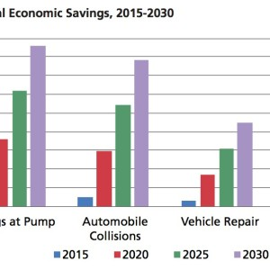 Figure ES-1: Annual Economic Savings, 2015-2030