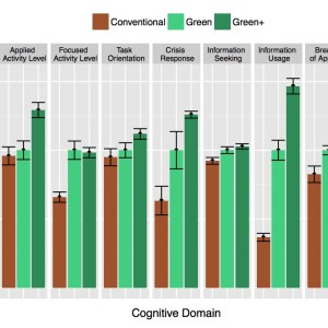 Figure 1: Cognitive Function in Normal, Green, and Green + Buildings