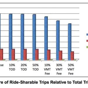 Figure 2. Share of Ride-Sharable Trips Relative to Total Trips by Scenario