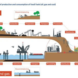 Value chain of production and consumption of fossil fuels (oil, gas and coal)