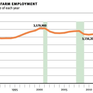 bay area nonfarm employment