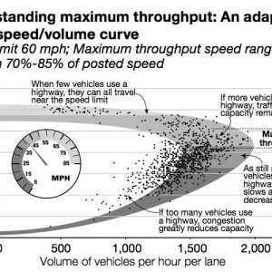 Understanding maximum throughput: An adaptation of the speed/volume curve