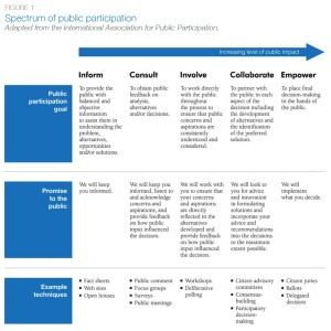 Figure 1: Spectrum of public participation