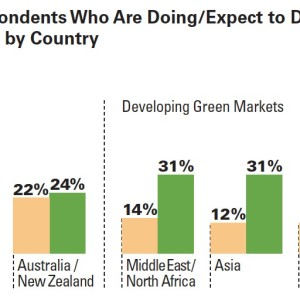 Percentage of Respondents Who Are Doing/Expect to Do More Than 60% Green Projects by Country