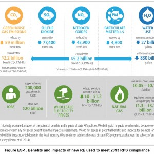 Figure ES-1. Benefits and impacts of new RE used to meet 2013 RPS compliance
