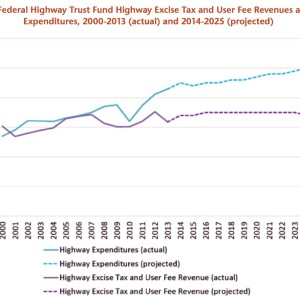 Figure ES-1. Federal Highway Trust Fund Highway Excise Tax and User Fee Revenues and Highway Expenditures, 2000-2013 (actual) and 2014-2025 (projected)