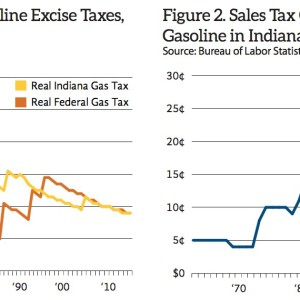 Figure 1. Inflation-Adjusted Gasoline Excise Taxes, USA and Indiana (1932-2015); Figure 2. Sales Tax Cost per Gallon of Retail Gasoline in Indiana (1962-2015)