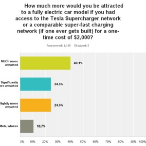 Survey Question: Charging Network